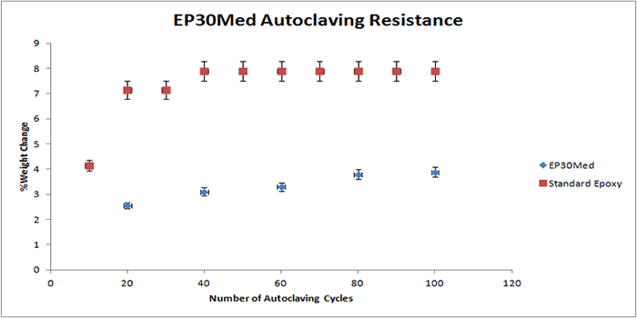 Autoclaving resistance of EP30Med