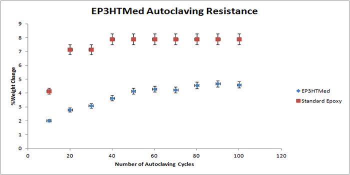 Autoclaving resistance of EP3HTMed