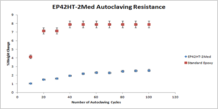 Autoclave resistance results of Master Bond epoxy EP42HT-2Med