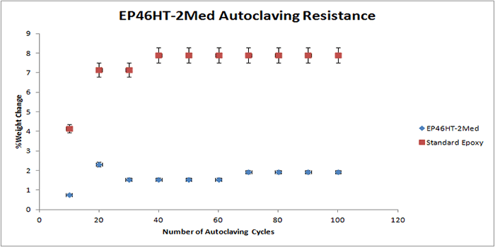 Autoclaving resistance of EP46HT-2Med