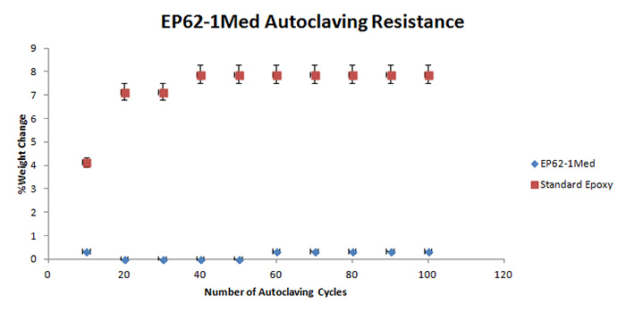 Autoclaving resistance of EP62-1Med