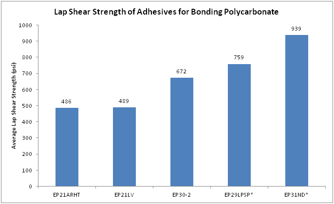 Lap shear strength test results of Master Bond adhesives