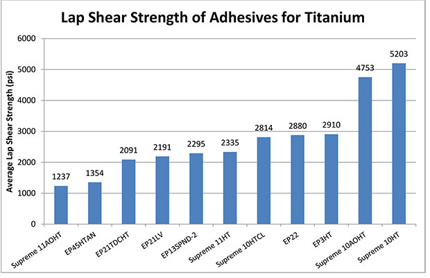 Lap shear strength test results of Master Bond adhesives for titanium metals