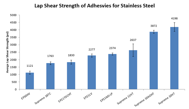 Lap Shear Strength Test Results Of Master Bond Adhesives For Stainless Steel