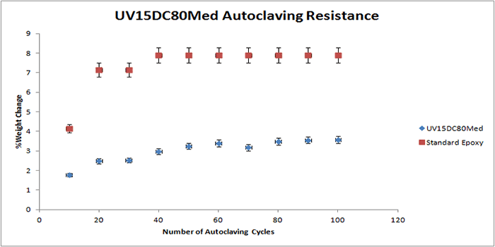 Autoclaving resistance of UV15DC80Med