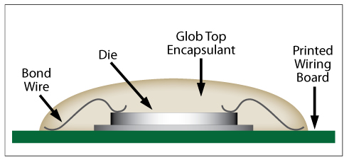 Glob Top Epoxy Compounds