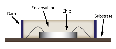 dam-and-fill method of glob top encapsulation